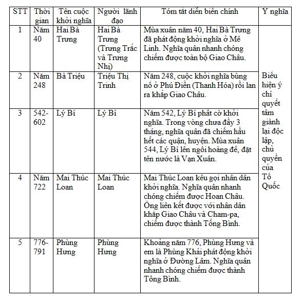 Để học tốt Lịch Sử 6 | Giải bài tập Lịch Sử 6